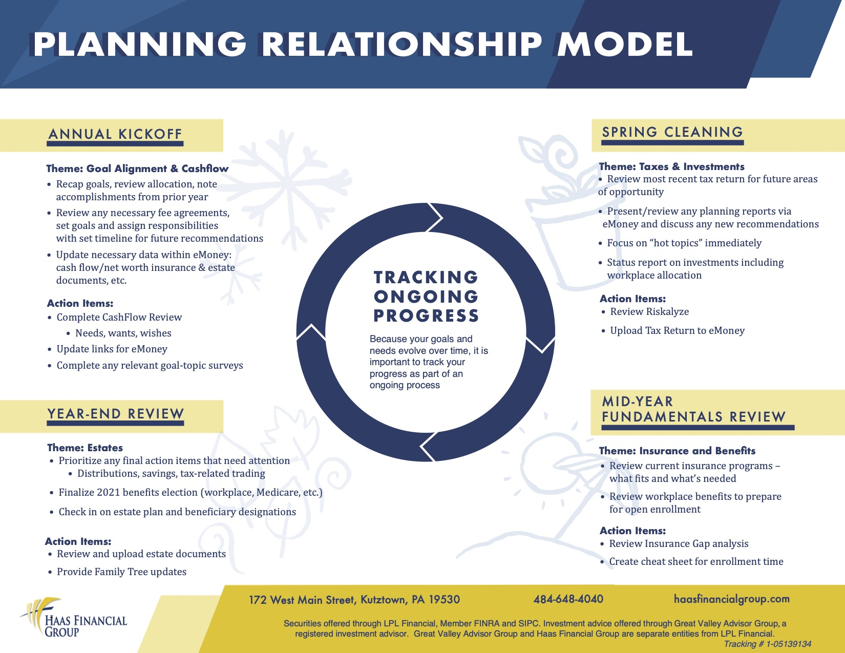 Haas Financial Group Planning Relationship Model